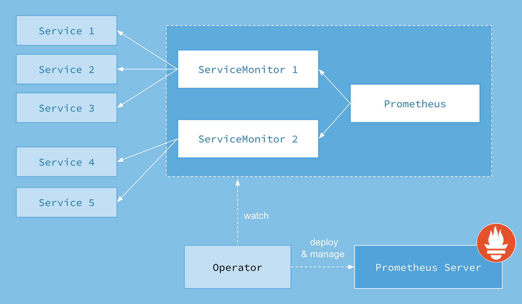 prometheus-operator.png-147.6kB